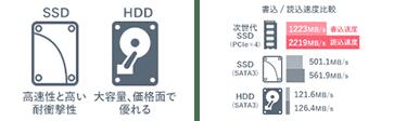 SSD、HDD、速度差