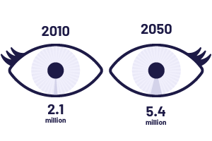 Diagram showing 2.1 million people affected by AMD in 2010 and 5.4 million in 2050