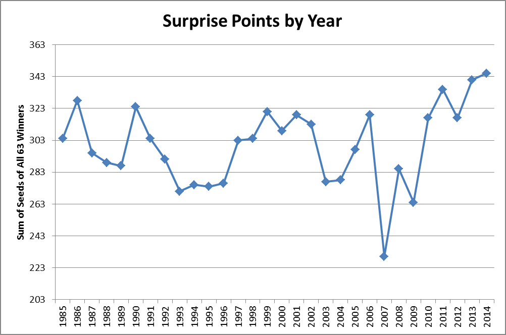 Surprise_Points