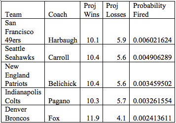 Jim Harbaugh, Pete Carroll, Bill Belichick, Chuck Pagano and John Fox are the least likely to be fired head coaches in the NFL