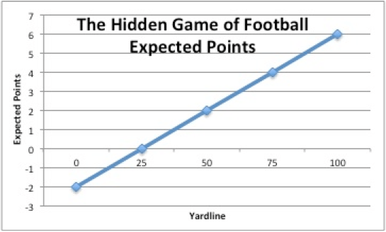 Hidden Game of Football: Expected Points by Field Position