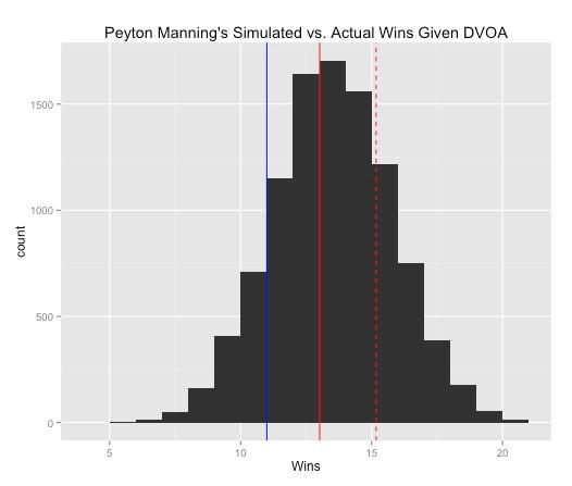 Manning Sim vs. DVOA