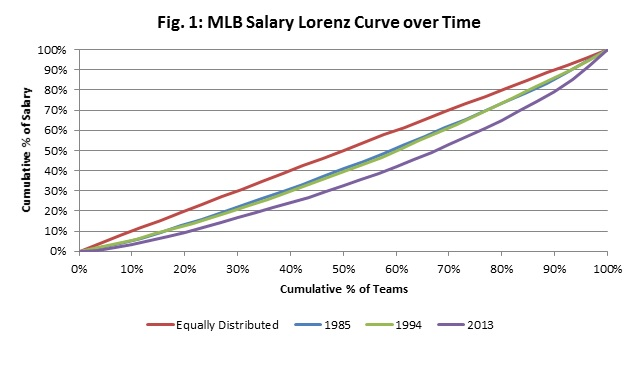 Salaries in Professional Sports