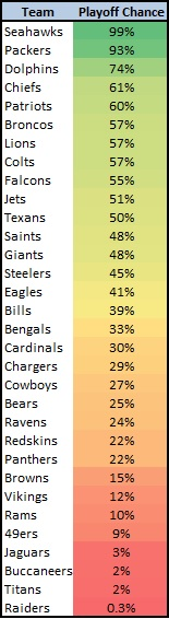 NFL Playoff Odds New