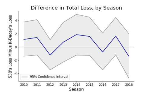 Loss_Difference_Intervals