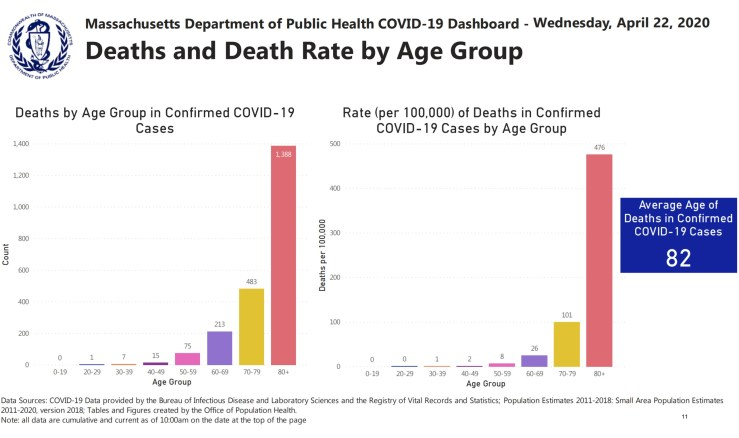 Deaths by Age Mass