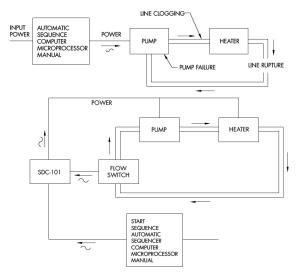 Pump Run Dry Protection Model SDC101  Harwil