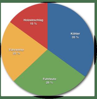 Bild: Verteilung der Kosten für den Holzkohlebedarf der Hütten in der Grafschaft Mansfeld um das Jahr 1510.