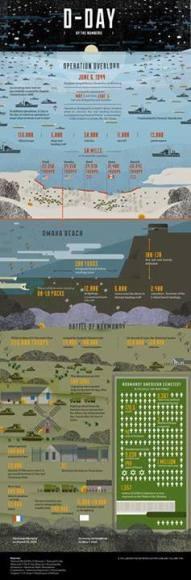 Εξαιρετικό Infographic 2o