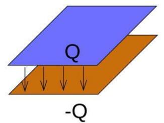 11.Sınıf Fizik Düzgün Elektrik Alan Paralel Levhalar