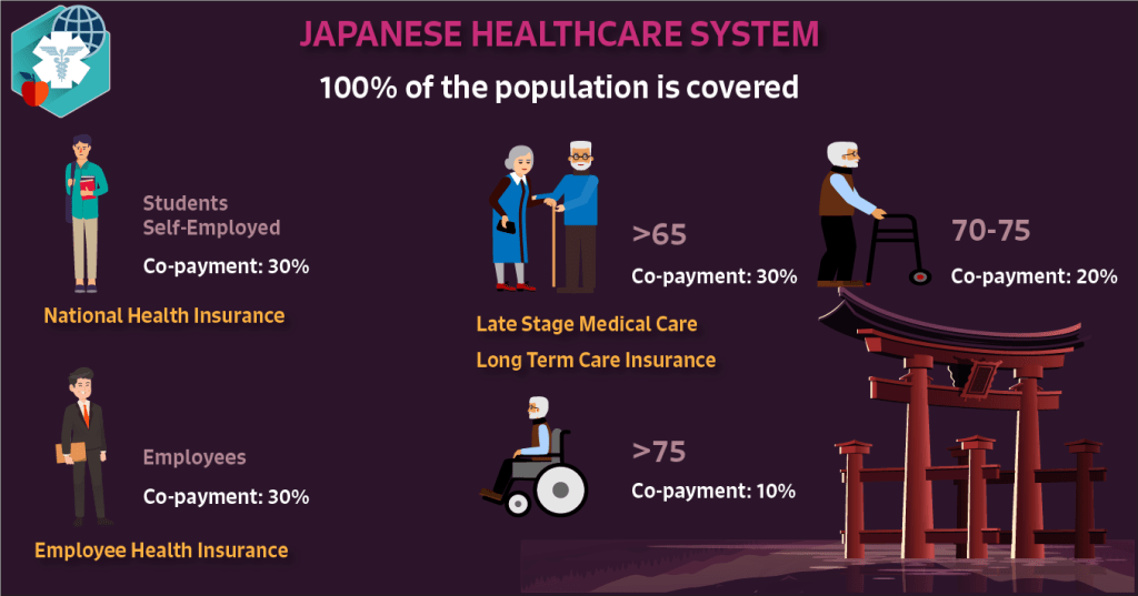 Image result for japanese healthcare