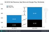 أرباح متجري تطبيقات جوجل و آبل 8.7 مليار دولار في الربع الأخير