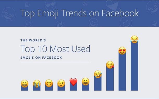 الرموز التعبيرية الأكثر استخداماً على فيسبوك