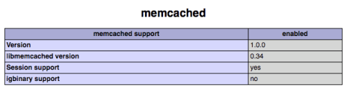 Memcached PECL Extension