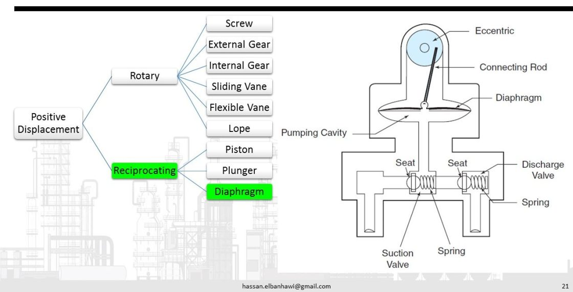 Pumps classification governing equations and calculation tools diaphragm pumps ccuart Gallery
