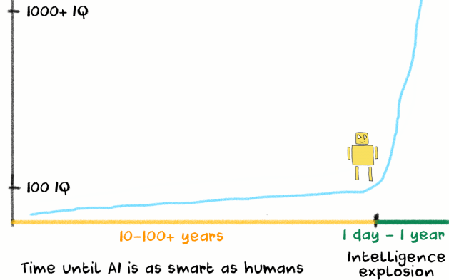 Artificial Intelligence Singularity Explosion