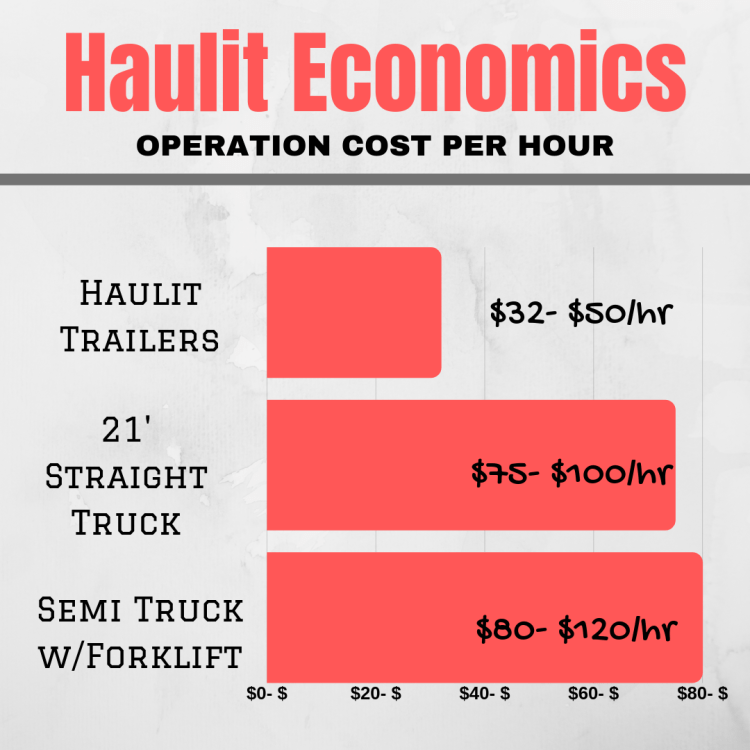 operation cost per hour