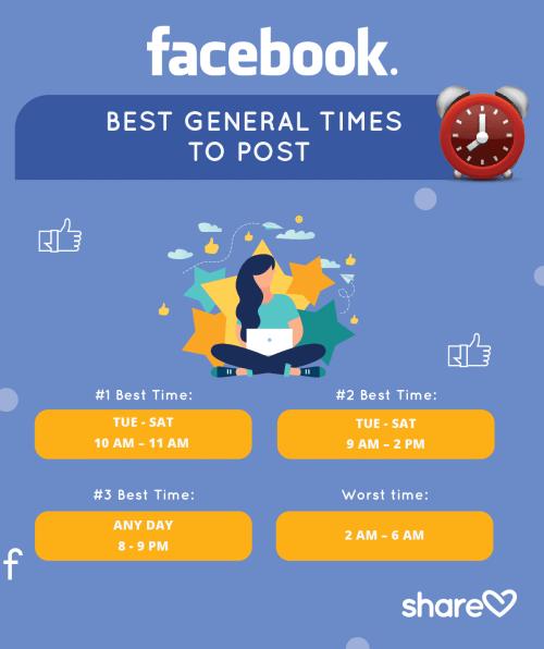 Facebook posts, facebook post times, post on facebook
