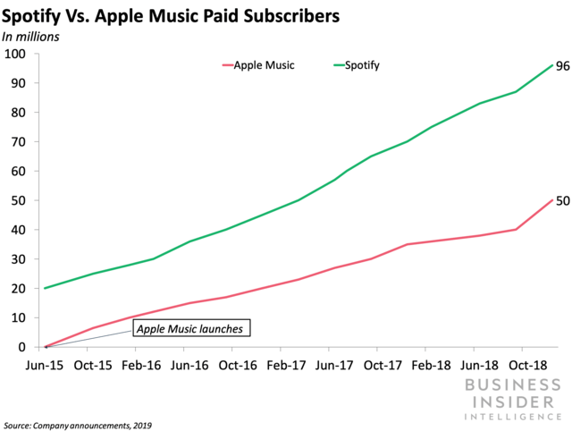 Spotify, Apple Music, Streaming Wars, Streaming Music Wars, Streaming Music Subscribers, Spotify Subscribers