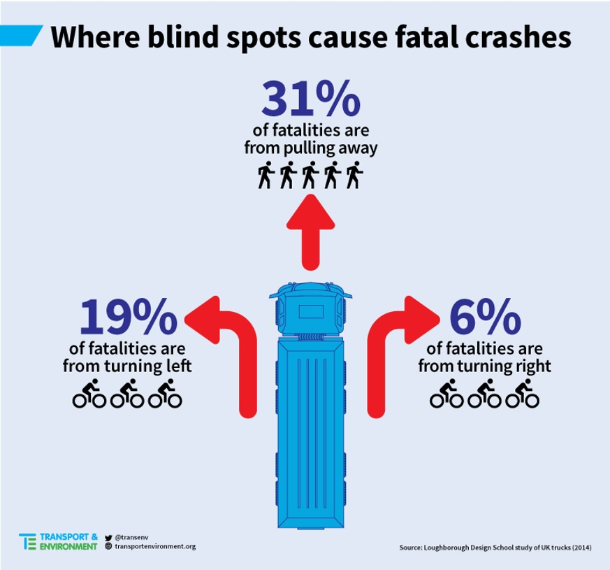 Image showing the areas of a truck most affected by blind spots