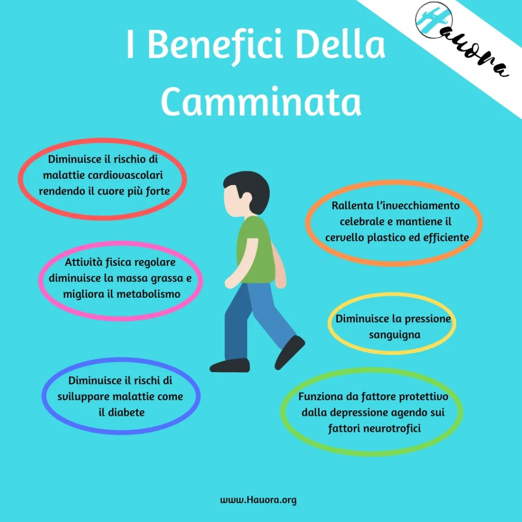 10000 passi e benefici camminata