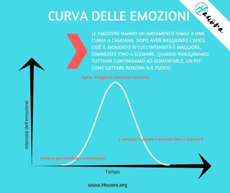 come combattere l'ansia curva emozione
