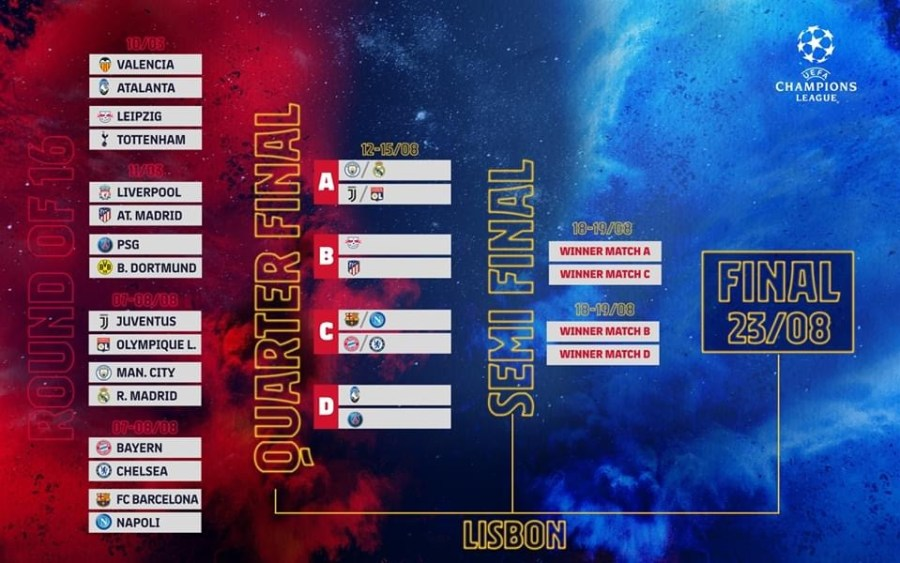 The UEFA Champions League bracket!