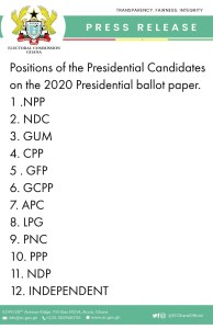 Positions of the Presidential Candidates on the 2020 Presidential ballot paper 1