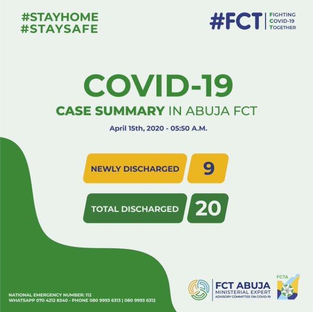 Mutum 20 ke nan aka sallama bayan sun warke daga cutar coronavirus a Abuja.