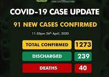 Mutane 1,273 Ne Suka Kamu Da Cutar Coronavirus A Nijeriya-NCDC