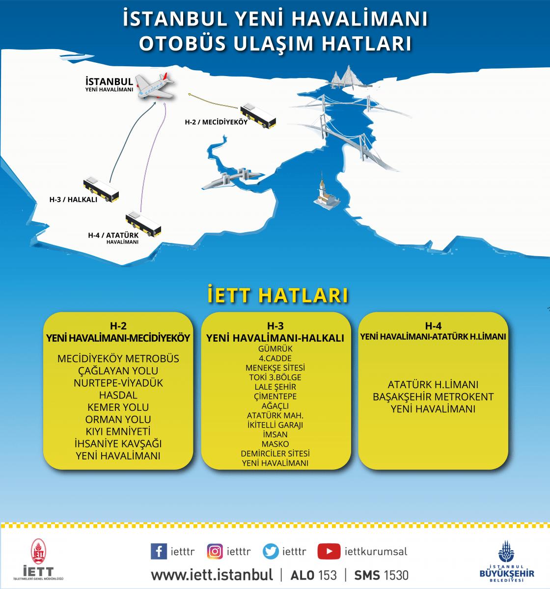 İstanbul Yeni Havalimanına Ulaşım, İETT H2 H3 H4 Hatları Durakları