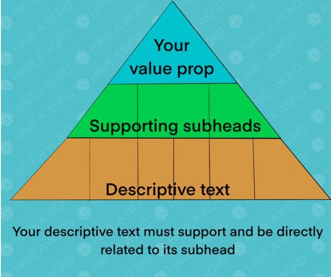 Landing page headline, subhead, and desc. text best practices