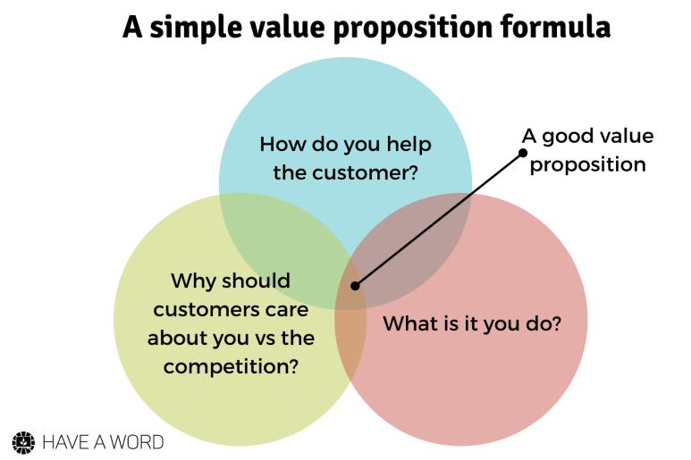 value proposition template, value prop formula