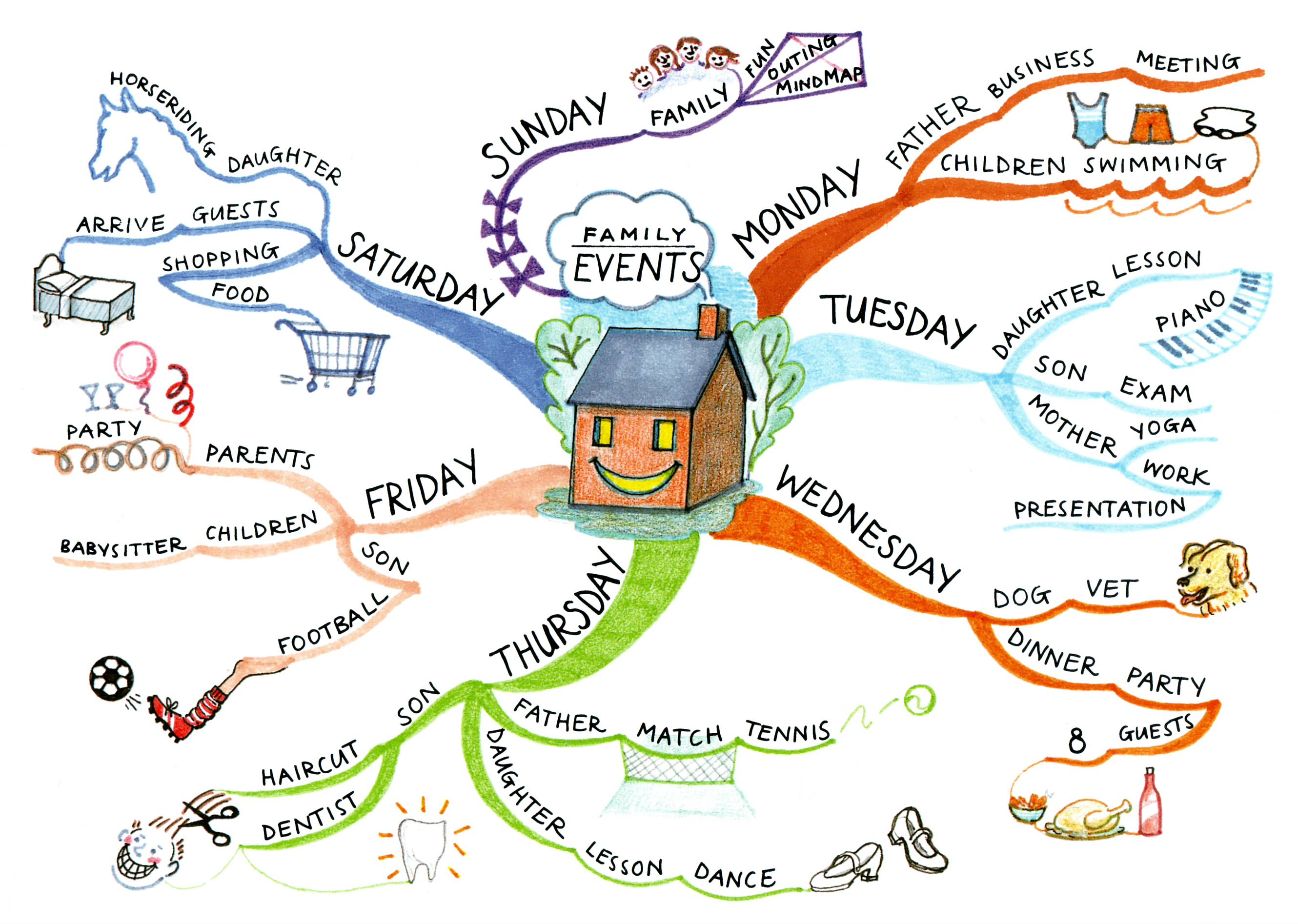 Mind Mapping Example Applications Haverin Consulting Llc