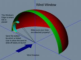 Kiting - wind window