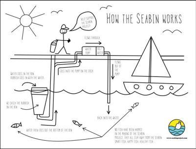 Seabin - Ozeane sauber halten