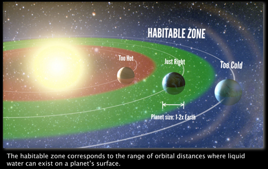 """Artist's representation of the """"habitable zone,"""" the range of orbits where liquid water is permitted on the surface of a planet. The authors find that 22±8% of Sun-like stars harbor a planet between one and two times the size of Earth in the habitable zone. (Image courtesy of Petigura   UC Berkeley, Howard   UH Manoa, Marcy   UC Berkeley)"""