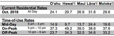 heco-2016-rates