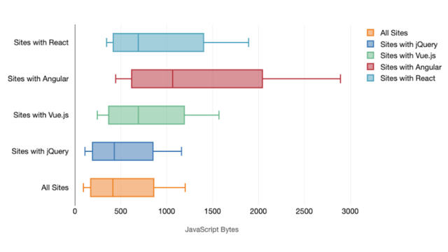 Amount of JavaScript served on mobile devices