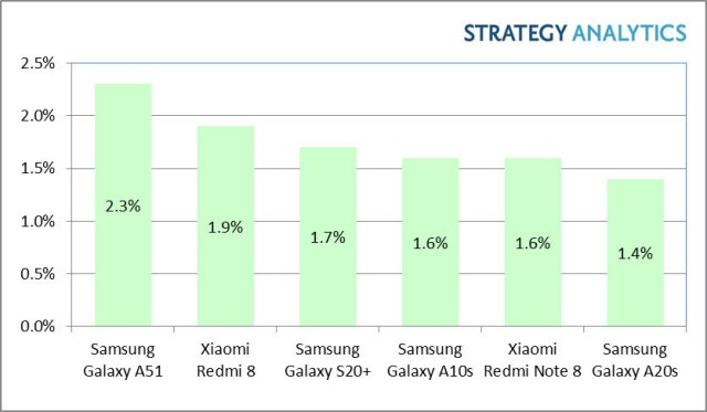 Best-selling Android phones