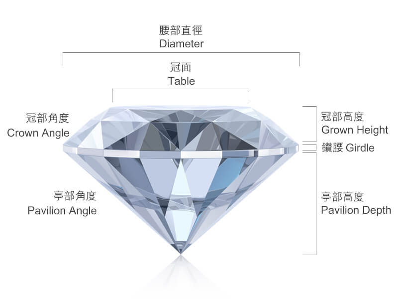鑽石4C Diamond Cut 4C
