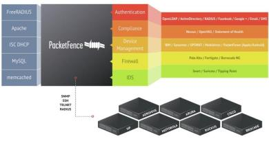 PacketFence – Open Source Network Access Control