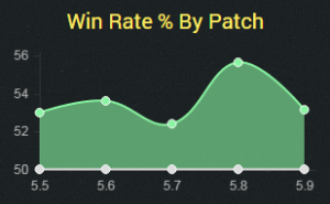ashe5.9winrate