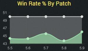 olaf5.9winrate