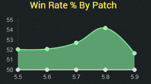 riven5.9winrate