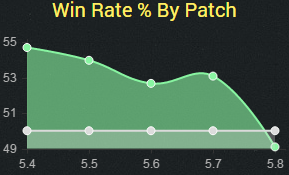 sion5.8winrate