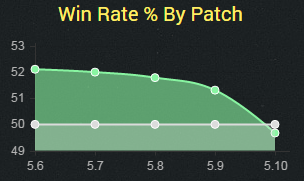 gragas5.10winrate