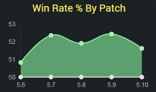 taric5.10winrate