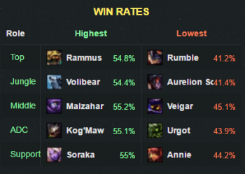 6.6winrate
