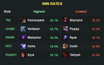 6.11winrate